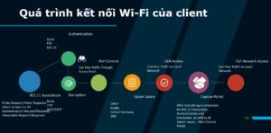 10 mẹo để thiết kế Wi-Fi tốt hơn - Phần 1