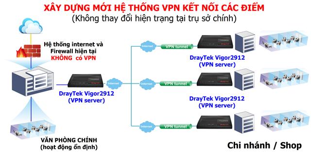 Giải pháp VPN không can thiệp hệ thống mạng hiện hữu