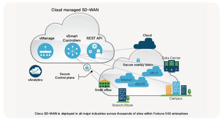 Top 5 thương hiệu mang đến giải pháp công nghệ SD-WAN